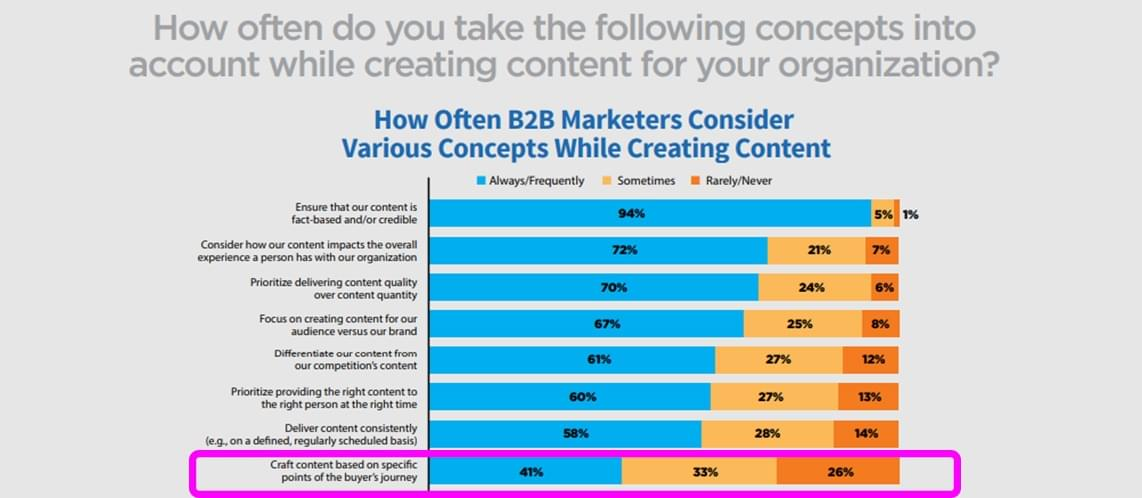 Only 41% Create Content Which is Aligned with Customer Buyer Journey