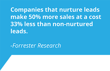 Forrester Research customer nurturing strategy