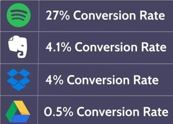 Brands Winning At Subscription Conversions
